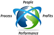 People Profits Performance Process